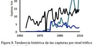 La pesca en México: estado de la explotación y uso de los ecosistemas